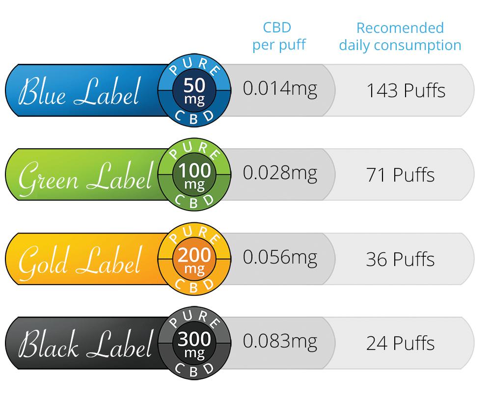 e-liquide-cannabis-différence-de-concentration